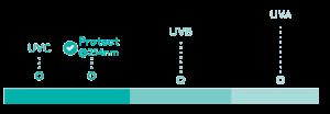 protect works at the optimum wavelength for uv light sterilization