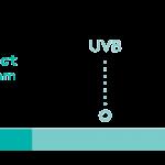 lightico protect uv spectrum